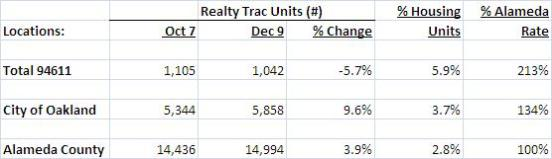 Foreclosure Stats Dec 9