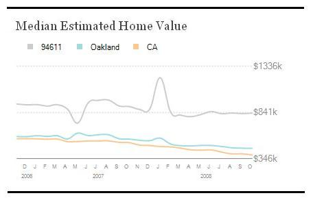 Median-Home-Values