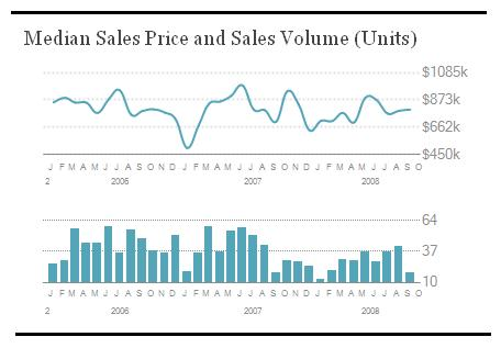 Median-Sales-Price-Volume