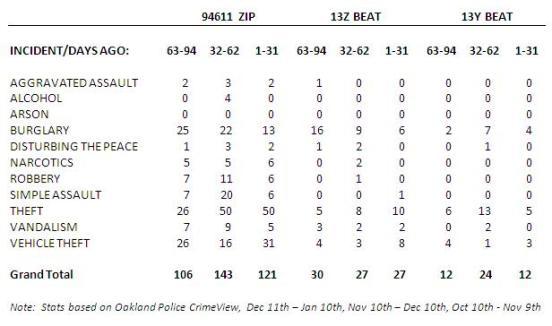 94611 Crimes