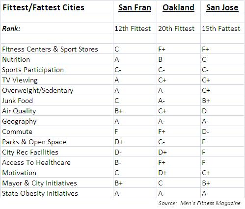 Men's Fitness Cities