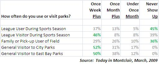 Park Visits by Respondents