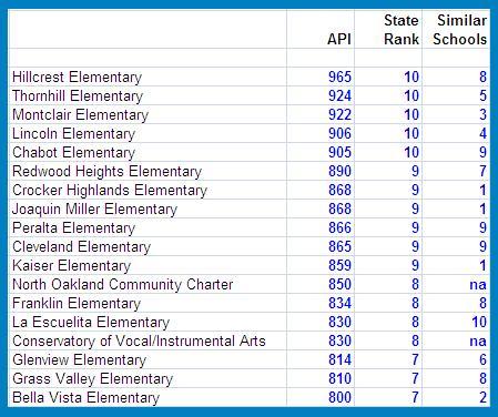 Top Oakland Elementary Schools