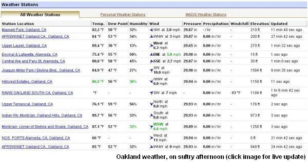 Oakland Weather - July 18, 2009