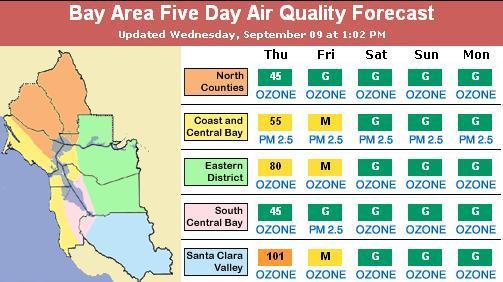 Spare The Air Forecast - September, 2009